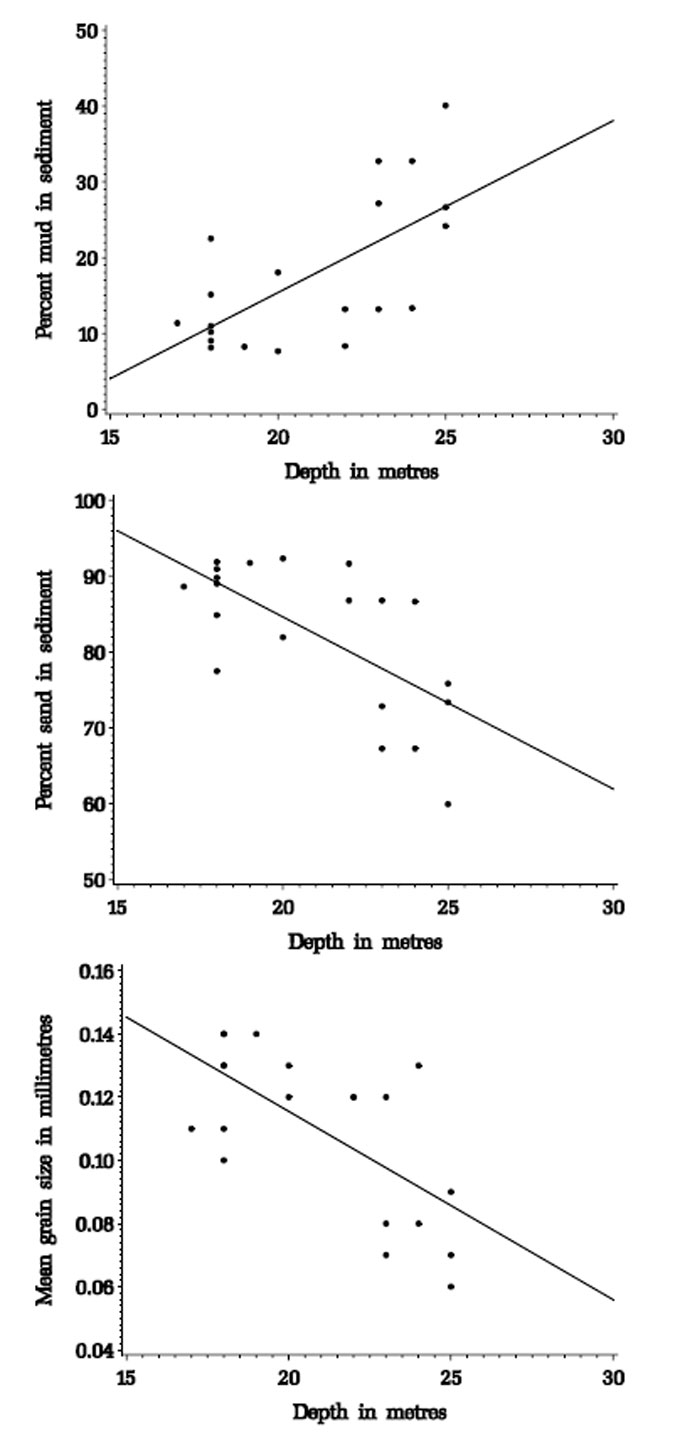Figure 3.1. Correlations between depth and sediment characteristics for sediment samples from the Pinnace Channel Aquaculture Site.