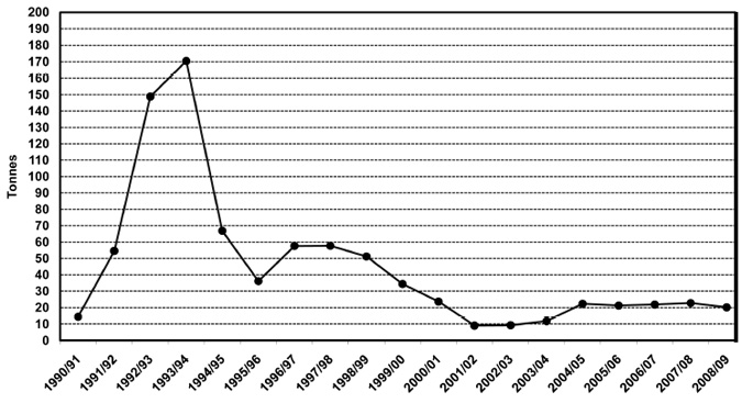 Giant crab catch in the Western Zone fishery during the quota seasons 1990/91 to 2008/09