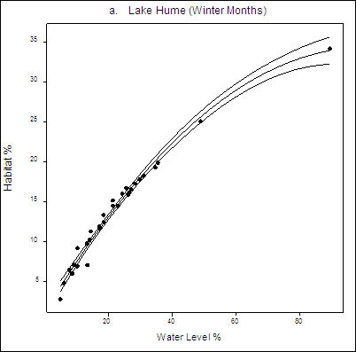 Figure 6a. Plot Graph: Relationship between winter habitat and water level. Water levels on X axis and Habitat on Y axis.