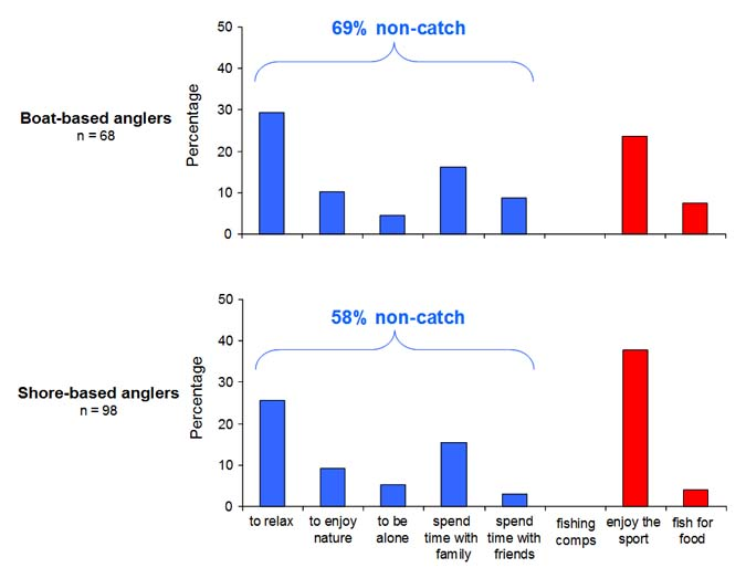 Figure 4. Reasons for fishing which were rated as most important by boat and shore-based anglers participating in onsite surveys in Anderson Inlet between March 2007 and December 2008. Values are either non-catch (do not depend on fish being caught: blue bars) or catch (depend on fish being caught: red bars).