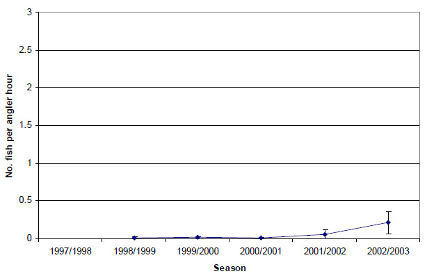 Graph: Figure 14. Estimated snapper release rate (± 2 s.e.) by anglers contributing to the Fishing Diary Program who targeted King George whiting in Western Port (1998-2003).