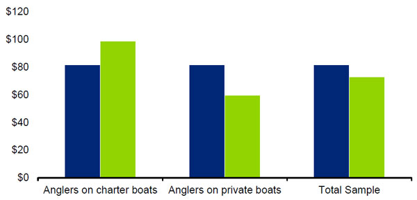 """This chart shows the consumer surplus values per angler fishing day. Anglers on charter boats: Travel cost method: $80, Contingent valuation: $100. Anglers on private boats - Travel cost method: $80, Contingent valuation: $60. Total sample: travel cost method - $85, total sample: $75"""