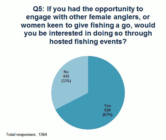 hosted fishing events