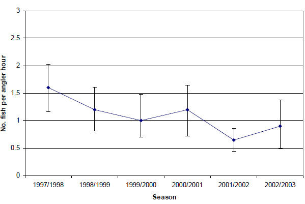 Graph; Figure 24. Estimated mean total catch rate (± 2 s.e.) of black bream by anglers contributing to the Fishing Diary Program who targeted bream in the Gippsland Lakes (1997-2003)