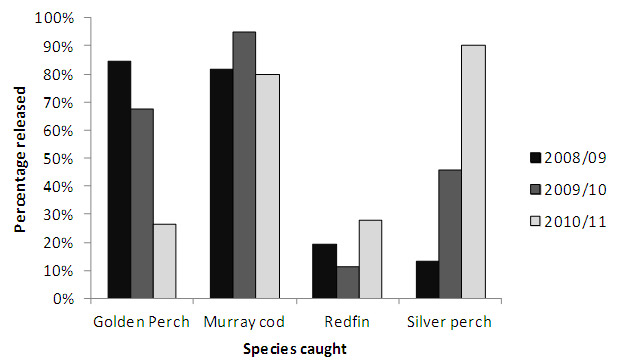 Figure 4. Percentage of fish released after capture by year of survey (Lakes combined).