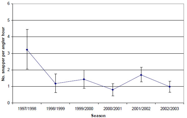 Graph: Figure 7. Estimated mean release rate (± 2 s.e.) of snapper by anglers contributing to the Fishing Diary Program who targeted snapper in Port Phillip Bay (1997-2003)