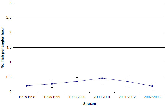Graph: Figure 25. Estimated mean retained catch rate (± 2 s.e.) of black bream by anglers contributing to the Fishing Diary Program who targeted bream in the Gippsland Lakes (1997-2003)