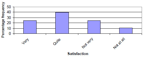 Graph: Figure 34. Level of satisfaction with recreational fishing for 2002/2003 season indicated by anglers participating in the angler diary program (n=197).