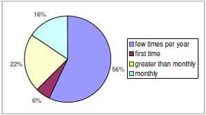 Figure 2 Frequency of visits by anglers in the