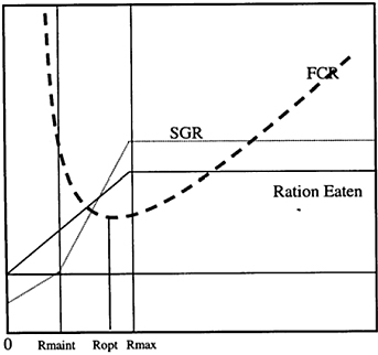 Chart showing Growth ration and FCR curve used to determine optimum feeding rates (Anon 1998)