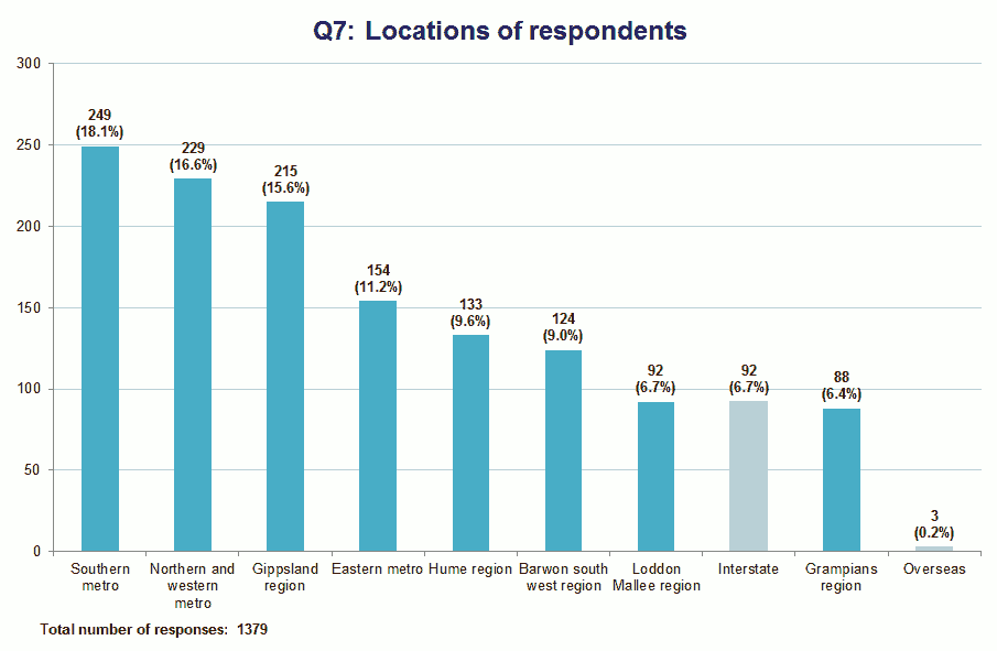 Locations of respondents