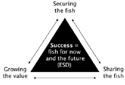 Fisheries Victoria vision of success