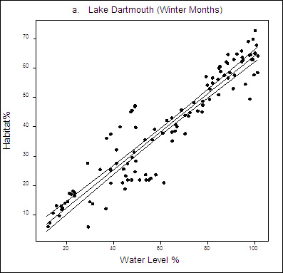 Figure 7. Plot Graph: Relationship between winter habitat and water level. ater levels on X axis and Habitat on Y axis.