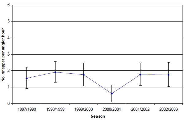 Graph: Figure 8. Estimated mean release rate (± 2 s.e.) of snapper by anglers contributing to the Fishing Diary Program who targeted King George whiting in Port Phillip Bay (1997-2003).