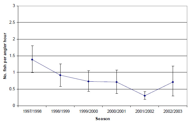 Graph: Figure 26. Estimated mean release catch rate (± 2 s.e.) of black bream by anglers contributing to the Fishing Diary Program who targeted bream in the Gippsland Lakes (1997-2003).