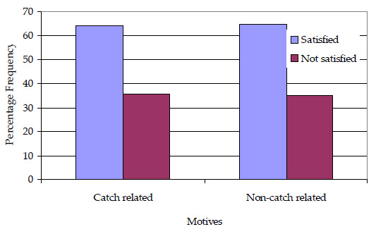 Graph: Figure 35. Summary of fishing satisfaction indicated by the primary fishing motive category (catch or non-catch related) of anglers participating in the Angler Fishing Diary Program in the 2003/2003 season (n=198)