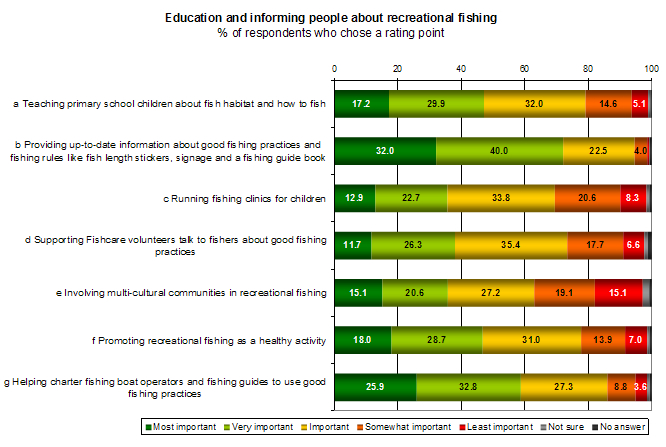 Rec-fishing-survey-education-graph
