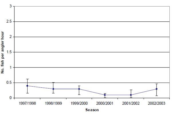 Graph: Figure 17. Estimated mean retained catch rate (± 2 s.e.) of King George whiting by anglers contributing to the Fishing Diary Program who targeted King George whiting in Port Phillip Bay (1997-2003).