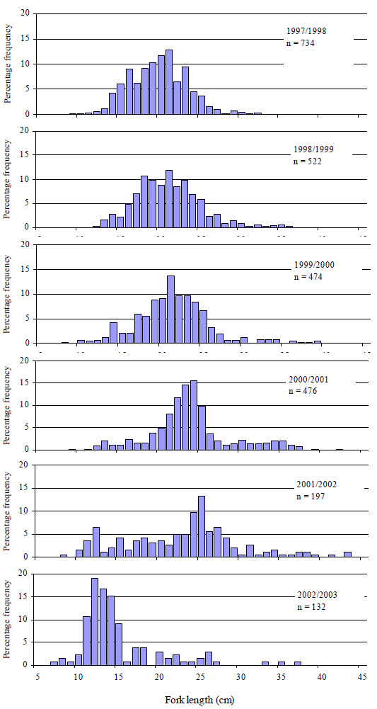"""Graph: Figure 27. Size composition of black bream, both retained and released, caught by anglers fishing in the Gippsland Lakes from 1997 to 2003 (n=number of fish measured)"""