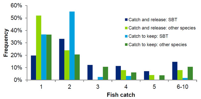 Chart 3.3: Relative catch of SBT (non-zero catch and release versus catch to keep)