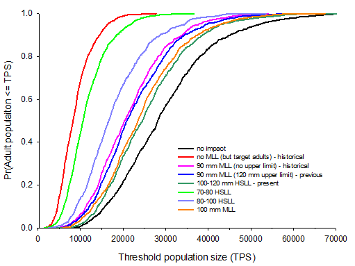 Population risk curves
