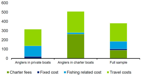 Chart 3.4: Total travel costs per angler fishing day