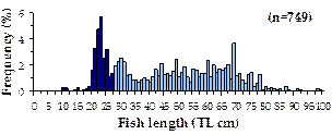 graph-health-fisheries