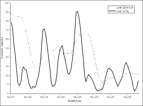 """Figure 3. Line graph: Changes in mean monthly volume (ML) at Lake Hume and Lake Dartmouth from 1982 until 2009. Both lakes have similar looking lines and peaks and troughs. The highest peaks are in November 2001, November 2003 and November 2005."""