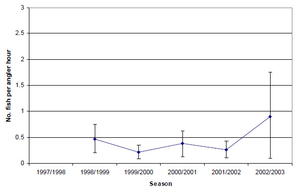 Graph: Figure 11. Estimated mean total catch rate (± 2 s.e.) of snapper by anglers contributing to the Fishing Diary Program who targeted snapper in Western Port (1998-2003).