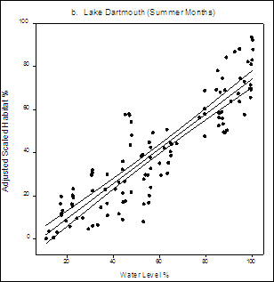 Figure 8. Plot graph: Relationship between adjusted summer trout habitat and water level. Water levels on X axis and Adjusted Scaled Habitat on Y axis.
