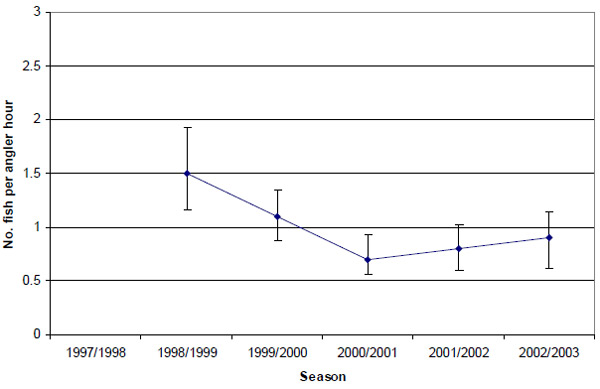 Graph: Figure 21. Estimated mean retained catch rate (± 2 s.e.) of King George whiting by anglers targeting King George whiting in Western Port (1998-2003).