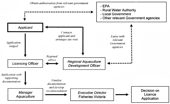 Flowchart: The Victorian Fisheries Authority aquaculture licence application process