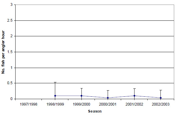Graph: Figure 22. Estimated mean release catch rate (± 2 s.e.) of King George whiting by anglers targeting King George whiting in Western Port (1998-2003).