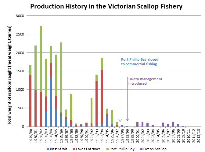 Figure 1: Time series of catch (meat weight, tonnes) in the Victorian Scallop Fishery. Port Phillip Bay was closed to commercial fishing in 1997, and in 1998 the licences for Bass strait and Lakes Entrance were combined to be called 'Ocean Scallop