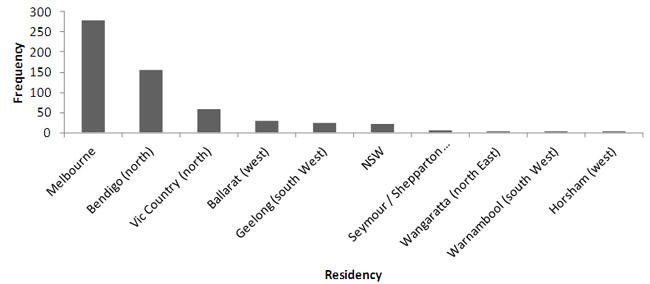 Figure 5. Distribution of where anglers fishing the Kerang Lakes reside.