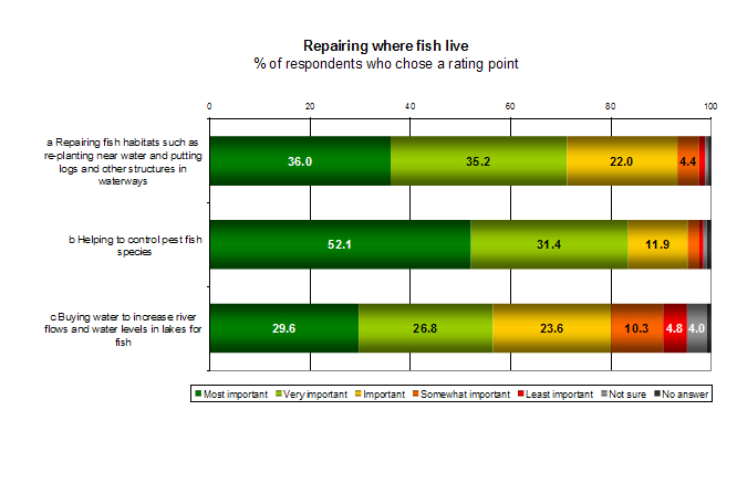 Rec-fishing-survey-repairing-graph