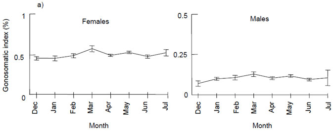 Figure 5.(a) represents mean (± 1 standard error) gonosomatic indices for female and male King George whiting sampled along the Victorian coast from December to July. The value of the X axis is gonosomatic index measured in percentage. The Y axis represents time in months.