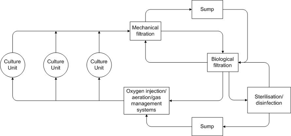 Best Pratice Environmental Management Guidelines for Recirculating