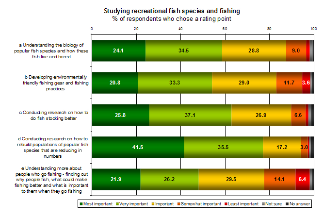 Rec-fishing-survey-studying-fish-species-graph