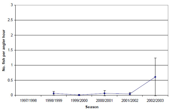 Graph: Figure 13. Estimated snapper release rate (± 2 s.e.) by anglers contributing to the Fishing Diary Program who targeted snapper in Western Port (1998-2003).